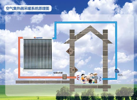 空气集热器采暖系统