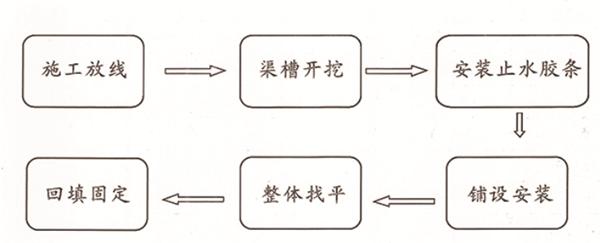 装配式砼节水灌溉渠道